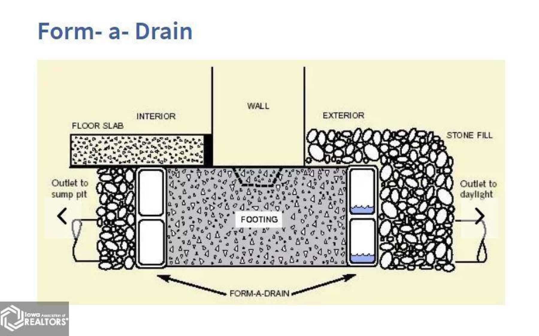 Form a drain